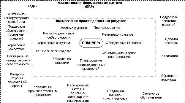 Разработка ERP-систем: