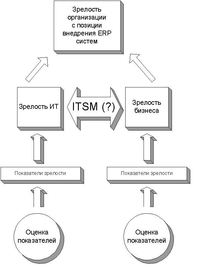 Схема 3. Модель зрелости организации с позиции внедрения ERP систем.